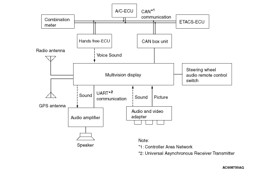 Perfect SYSTEM BLOCK DIAGRAM