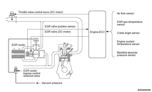 exhaust gas recirculation egr system rh mmc manuals ru